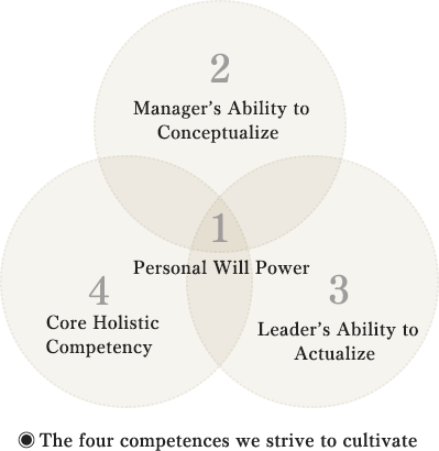 The Four Competences We Strive to Cultivate