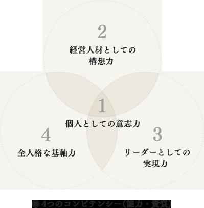 4つのコンピテンシー(能力・資質)